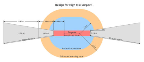 DJI verbessert zum Schutz europäischer Flughäfen und Einrichtungen sein Geofencing-System