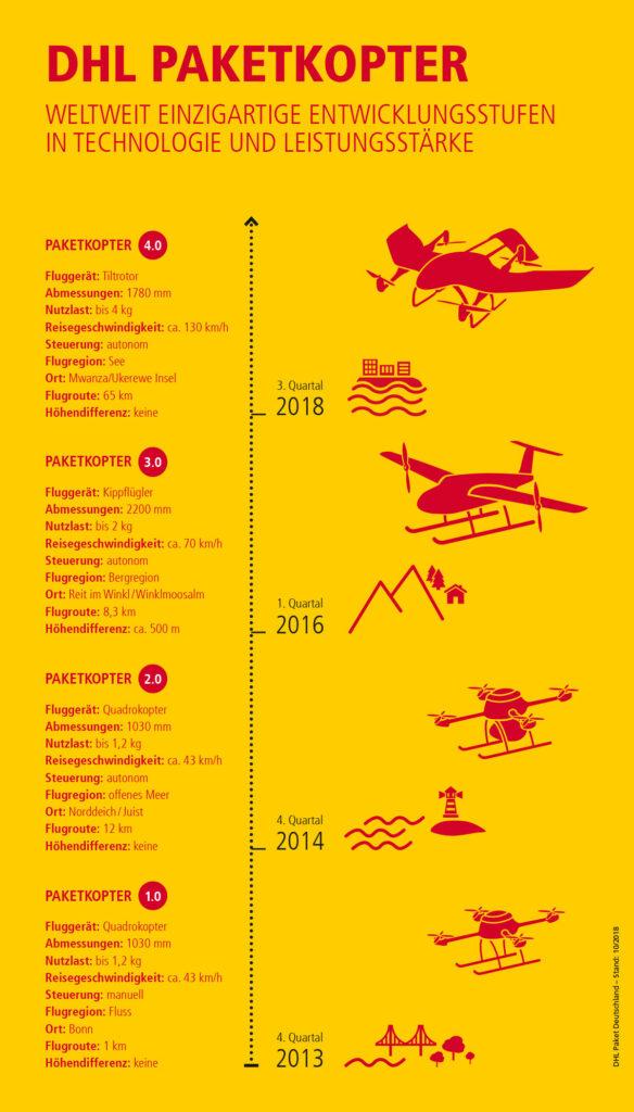 Infografik DHL Paketkopter